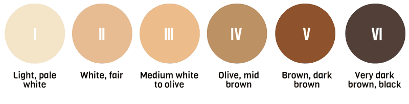 Fitzpatrick Scale Skin Types